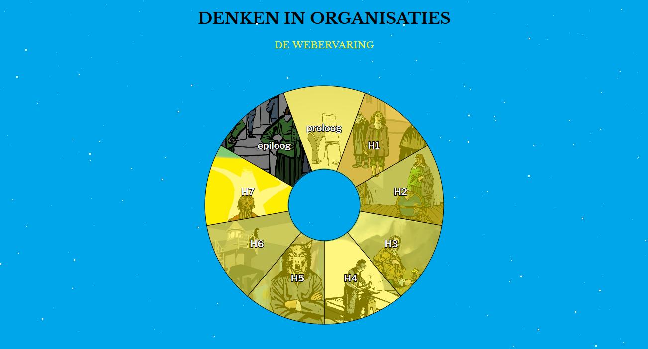 Hoofdmenu van Denken in Organisaties